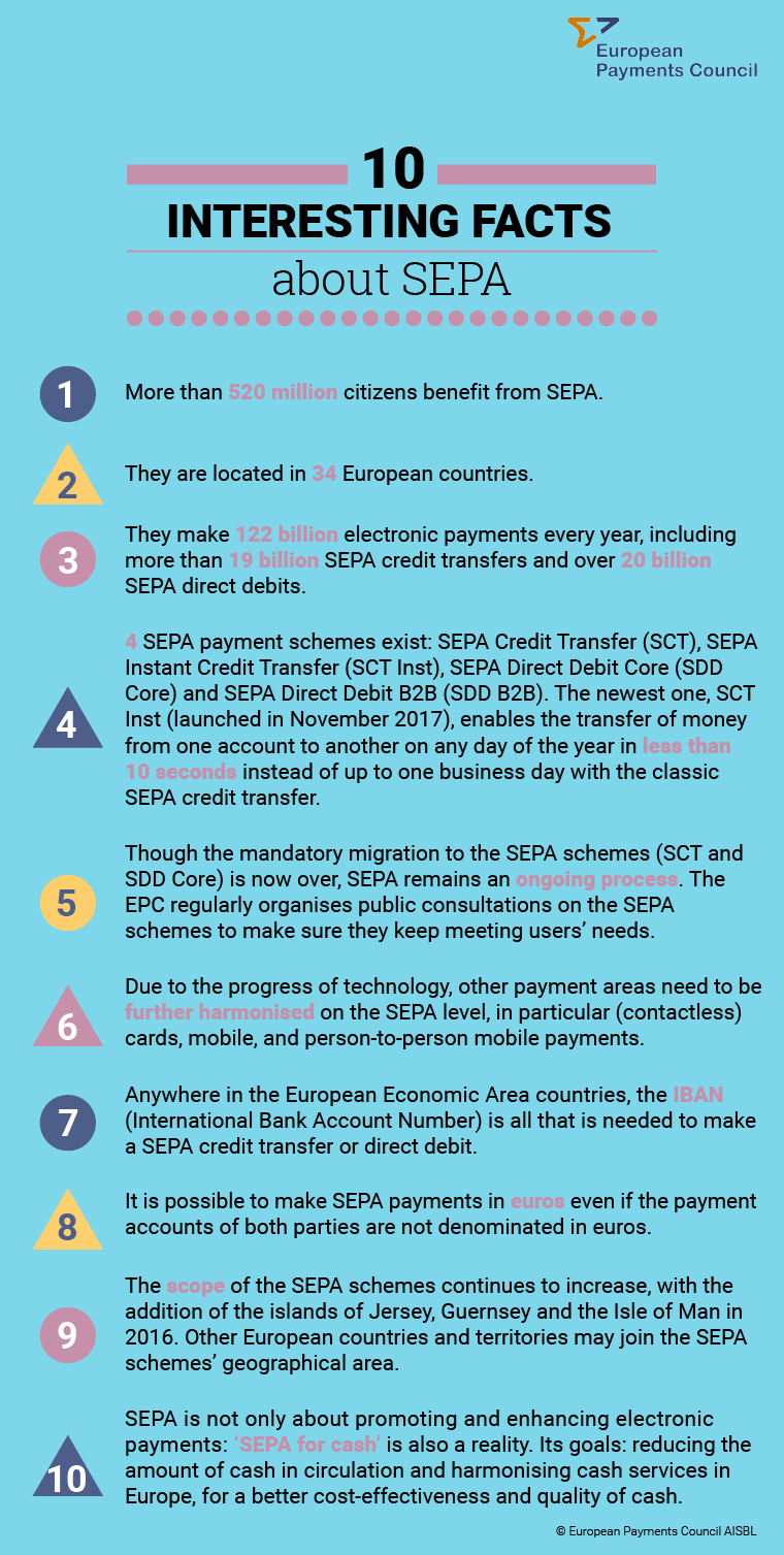 EPC infographic on 10 facts about SEPA