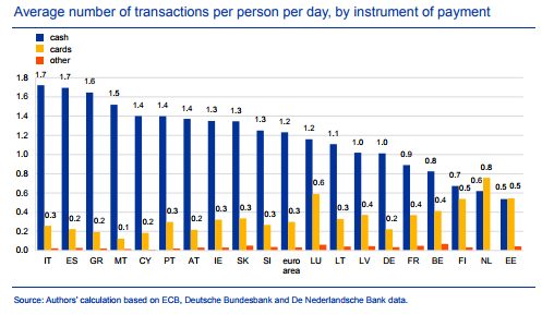 Average number of transactions per person per day, by instrument of payment