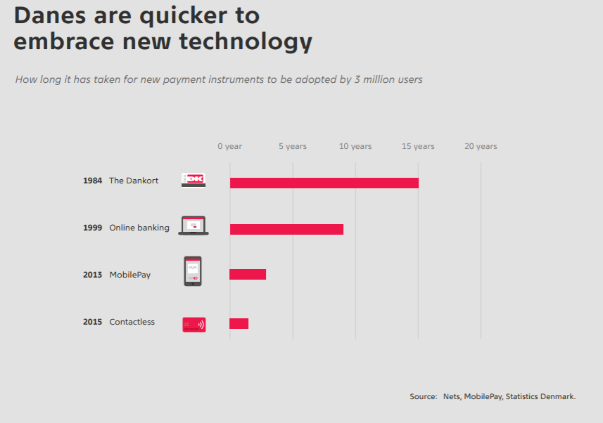 The Danish payment landscape: When instant becomes the new normal ...
