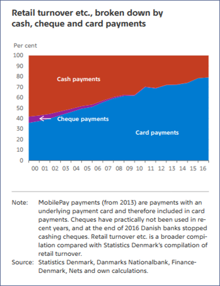 Allocation of cash, cheque and card payments in Denmark