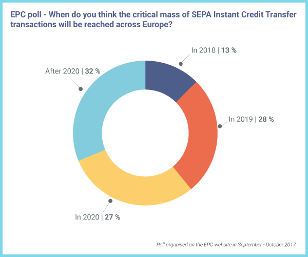 EPC poll on the SEPA Instant Credit Transfer scheme