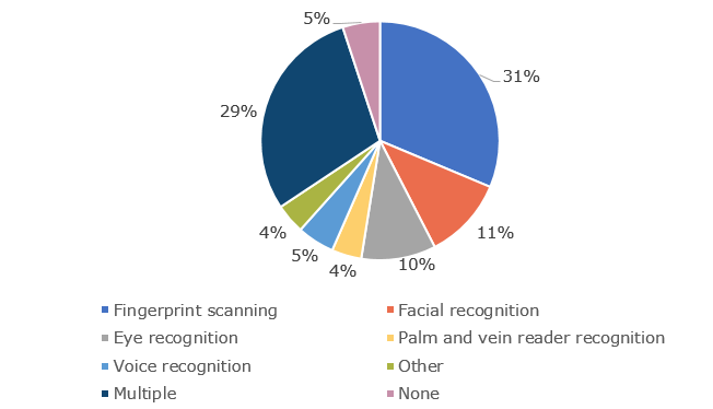 Results of the EPC poll on biometric authentication