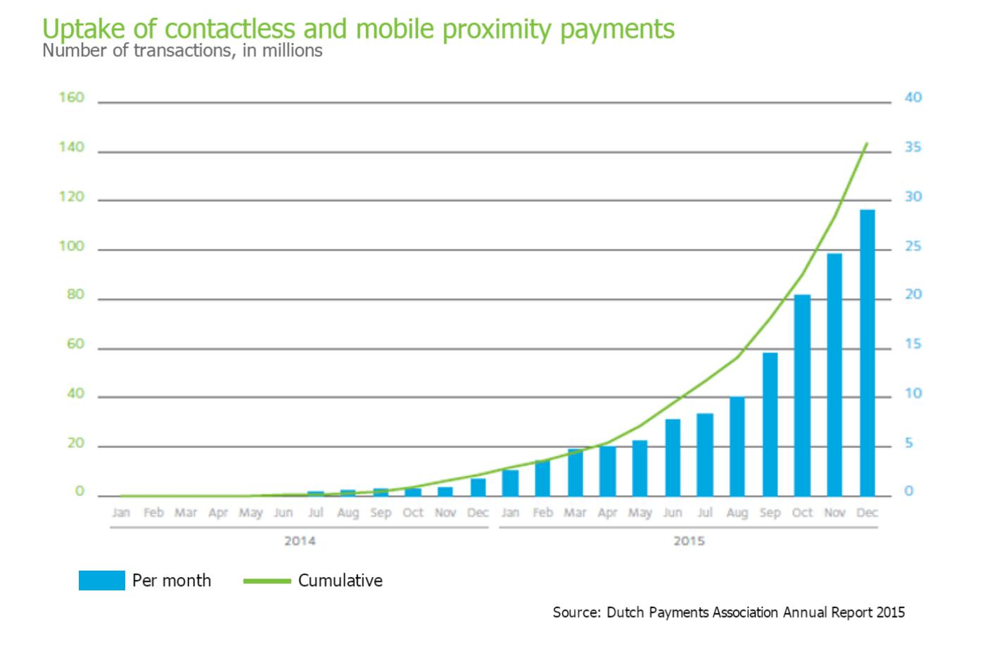 The Dutch payment landscape: One of the most cashless in